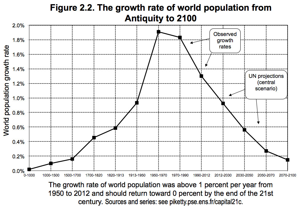 growht-rates-population