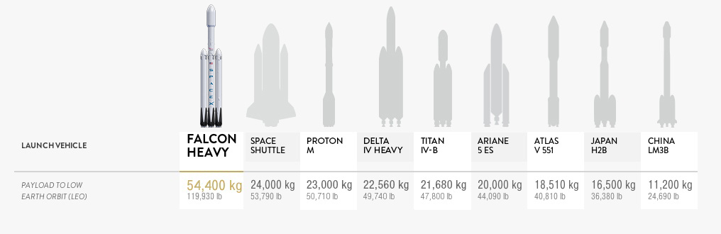 SpaceX-raketten Falcon Heavy vil kunne sende mennesker til Mars, og skal testoppskytes i 2017.